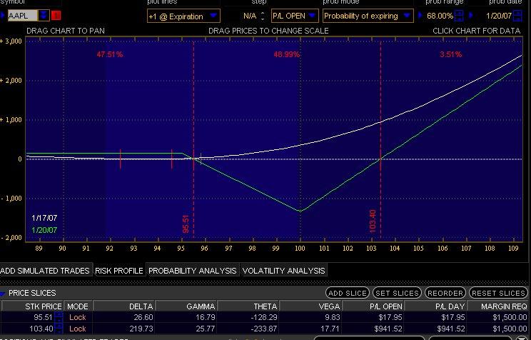 AAPL Charts Jan earnings