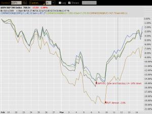 market-movement-mar09-opn-portfolio