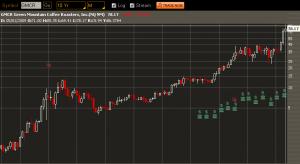 gmcr-10-yr-chart
