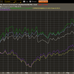 treasuries yield-vs-dow-and-sp