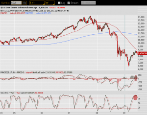 DJI Market techincals Jun 28 09