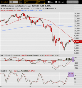 Dow Potential Bear Signal