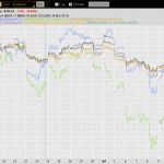 General Market Move Since opening of OPNewsletter Jul'09 portfolio