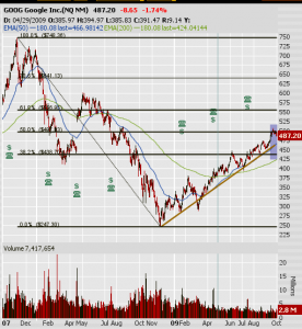 Bearish Call on GOOG Oct 2009