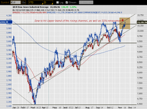Dow And Transport Nov 17 2009