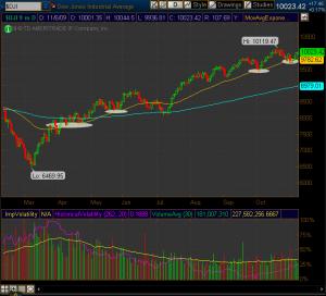 Dow TA Nov 8 2008