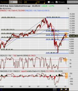 Dow Weekly Feb 1 2010