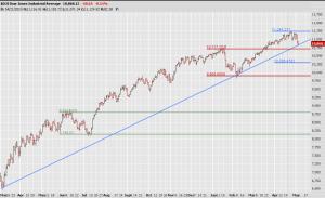 Dow May 5 2010