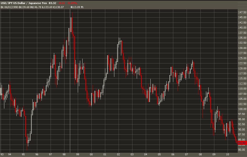 Hurst index trading strategy