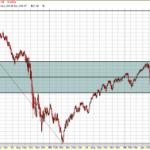 Where are Markets Heading?