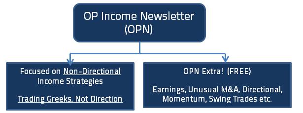 Value Delivered by OptionPundit Income Newsletter