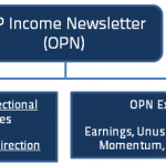 OP Income Newsletter Jul +4.6%, Aug +10% (Open)