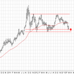 Gold and Crude Oil: A Quick Look