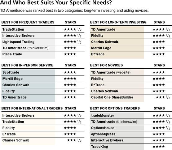 Barron's best options brokers