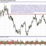 Crude Oil Testing Resistance