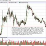 How To Trade Wheat Futures Going Forward?