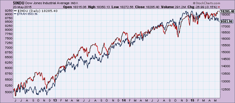 Dow Theory Latest