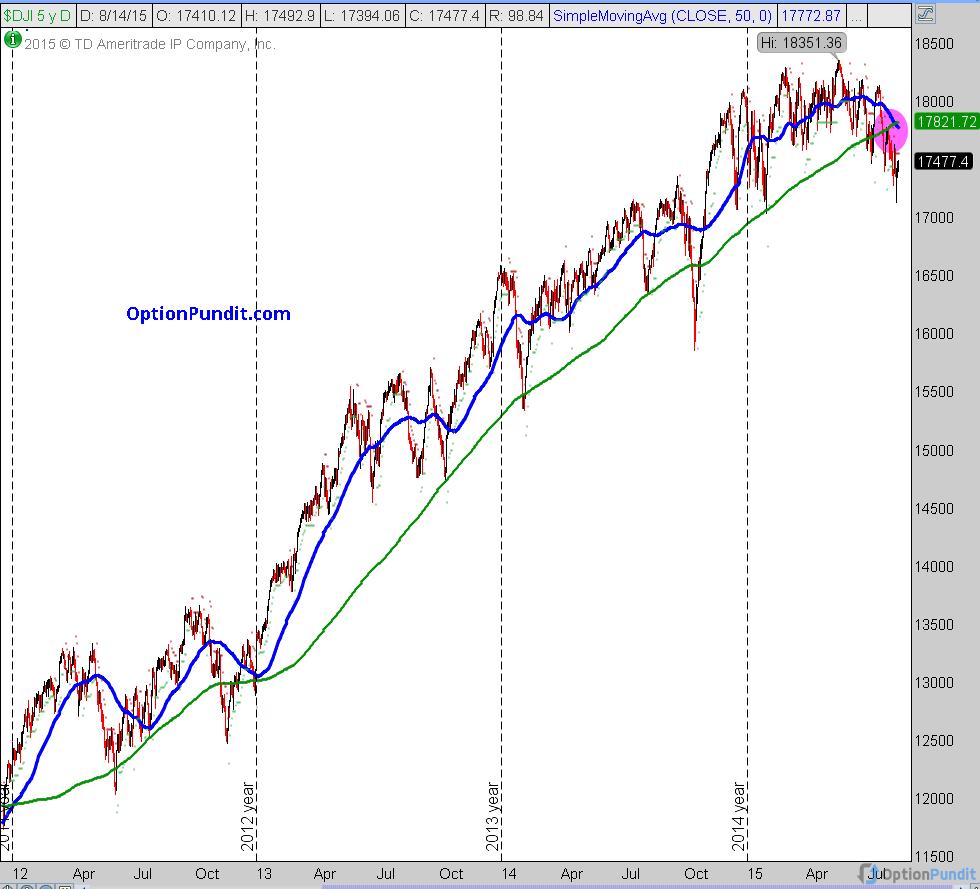 Dow 4 Years