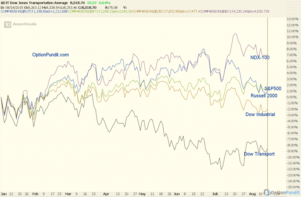 Performance of Major US Indices YTD