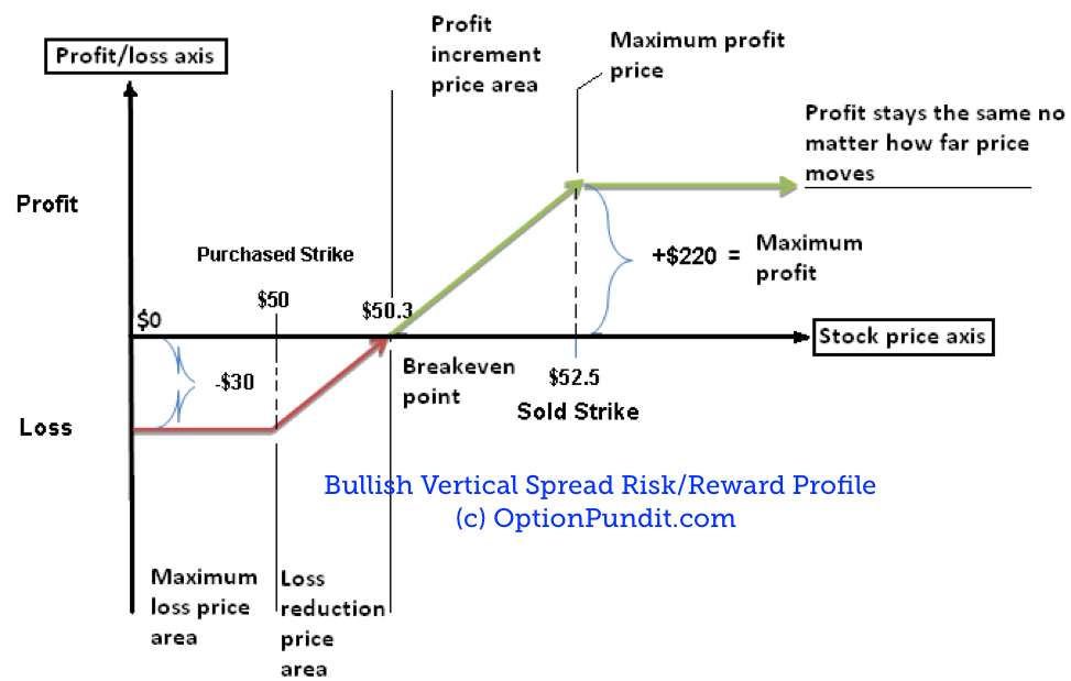 Vertical Spread Risk Reward Profile