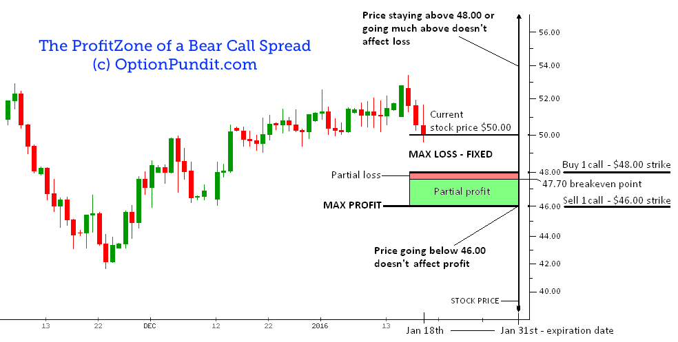 Vertical Spread Strategy