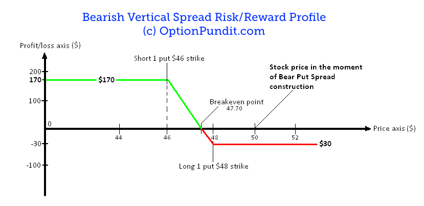 Profit Loss Profile of a Bear Put Spread