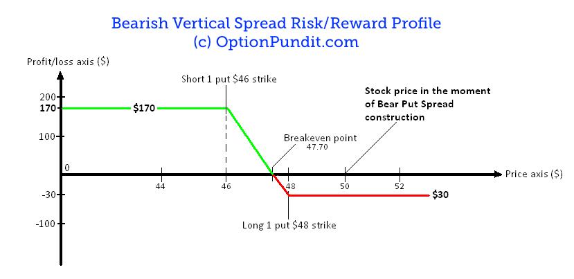 Profit Loss Profile of a Bear Put Spread
