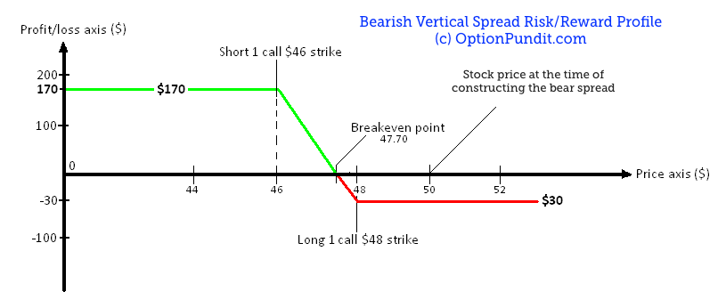 Bear Call Spread Profit Loss Profile